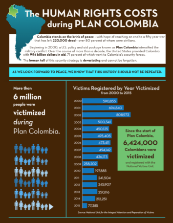 Human Rights Costs During Plan Colombia Cover
