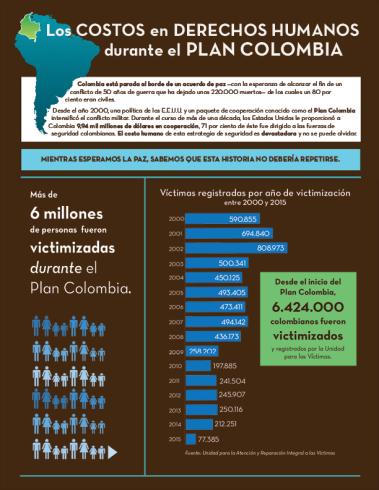 Los Costos en Derechos Humanos durante el Plan Colombia Infográfico