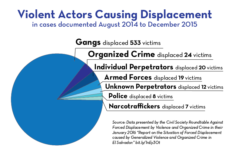 Violent Actors Causing Displacement 2014-2015